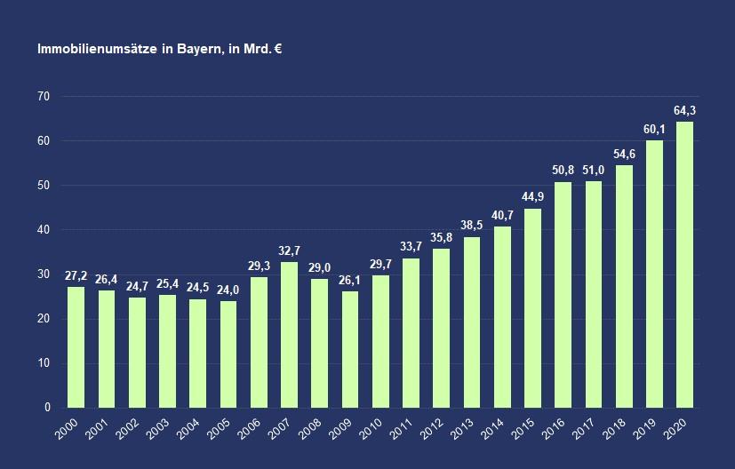 Immobilienumsätze in Bayern trotz Corona-Krise gestiegen